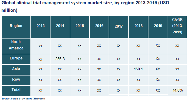 Clinical Trial Management System Ctms Market Global