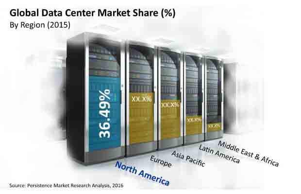 global datacenter market