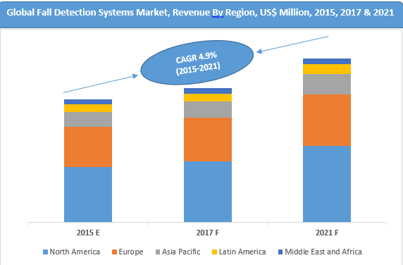 global-fall-detection-systems-market