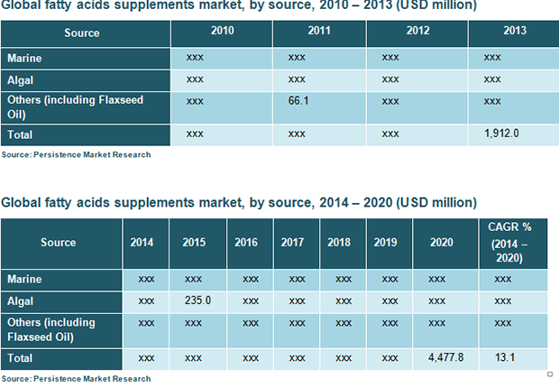 global-fatty-acids-supplements-market-2014-2020