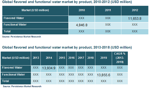 global-flavored-and-functional-water-market
