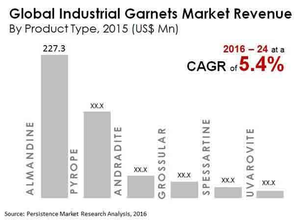 industrial-garnet-market