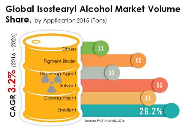global-isostearyl-alcohol-market