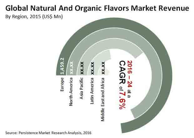 global natural and organic flavors market market bytes