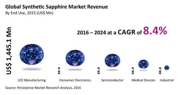 global synthetic sapphire market