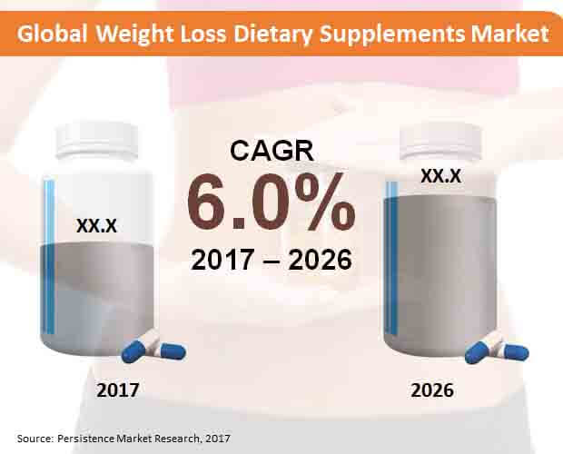 Global Weight Loss Tary Supplements Market Jpg