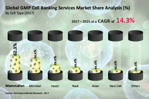 gmp cell banking services market