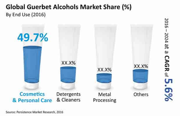 guerbet alcohols market