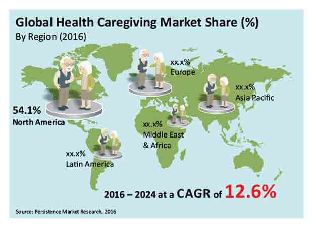 health caregiving market