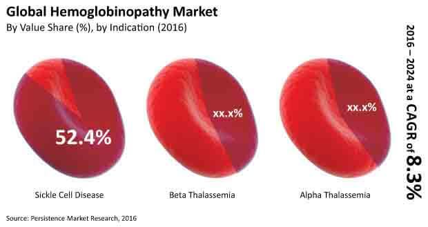 hemoglobinopathy market