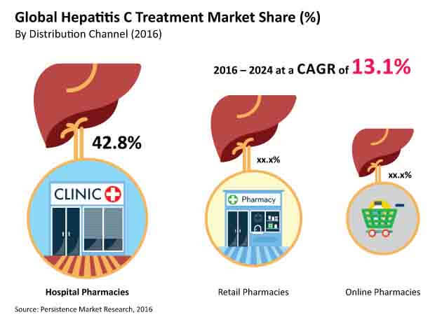 hepatitis c treatment market