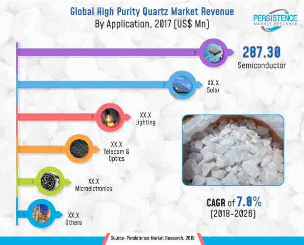 high purity quartz market