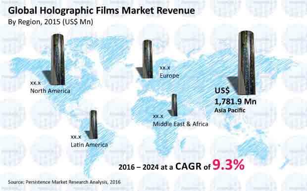 holographic films market