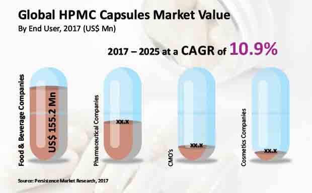 hpmc capsules market