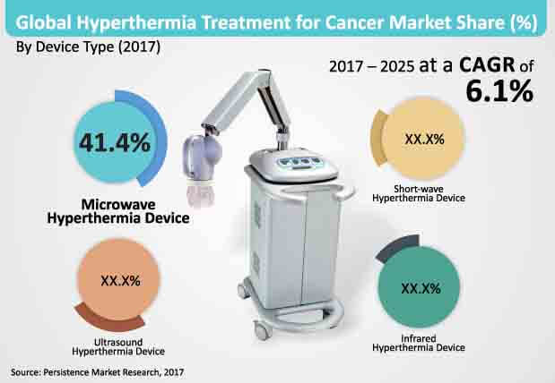 hyperthermia treatment for cancer market