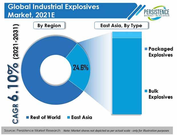 industrial explosives market