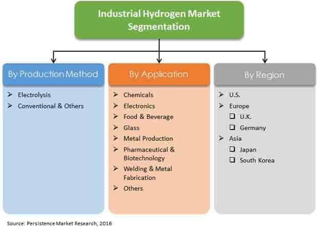 industrial-hydrogen-market-report-primer