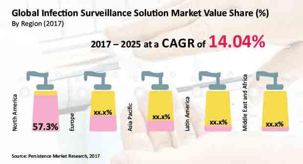 infection surveillance solution market