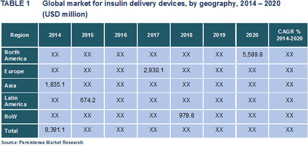 worldwide insulin market 2014 to 2020 Global insulin delivery devices market: north america to remain lucrative during 2014 to 2020.
