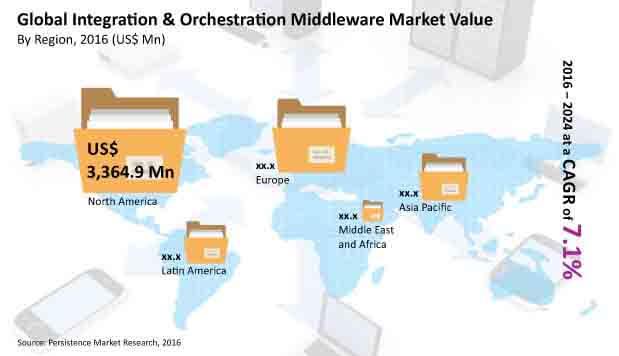 integration orchestration middleware market