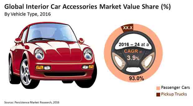 interior car accessories market market bytes