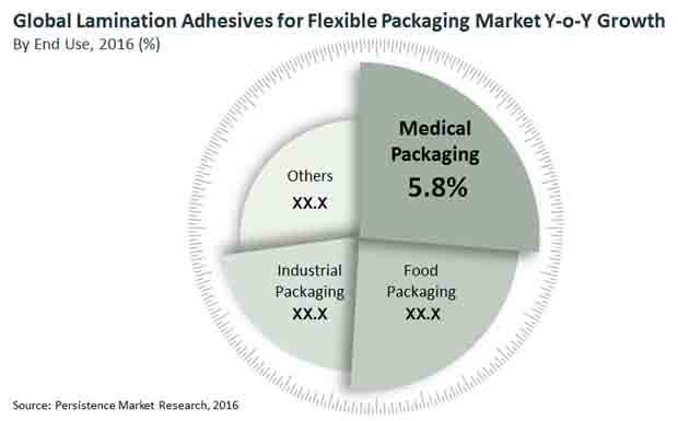 lamination-adhesives-for-flexible-packaging-fa-market