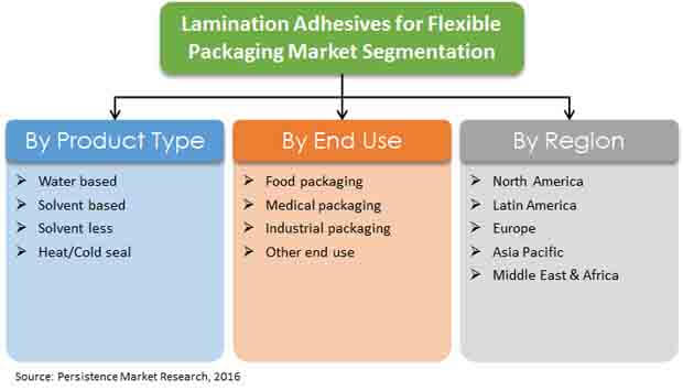 lamination-adhesives-for-flexible-packaging-report-market
