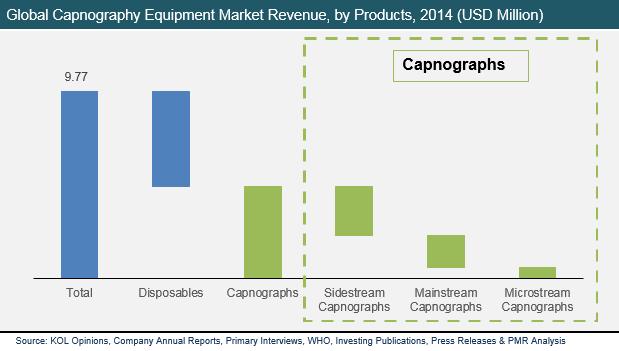 latin-america-capnography-equipment-market