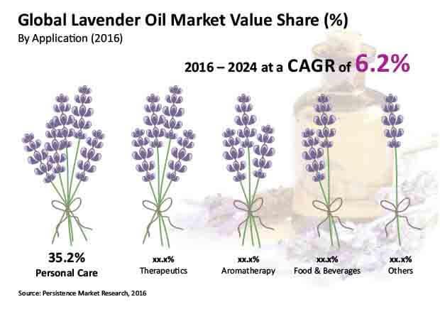 lavender oil market