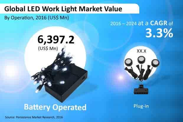 led work light market
