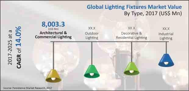 Lighting Fixtured Market