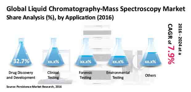 liquid chromatography mass spectrometry systems market