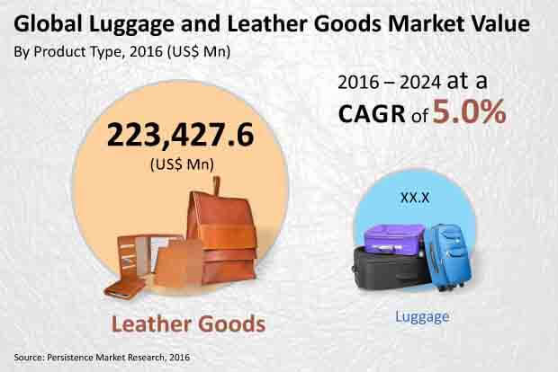 luggage and leather goods market