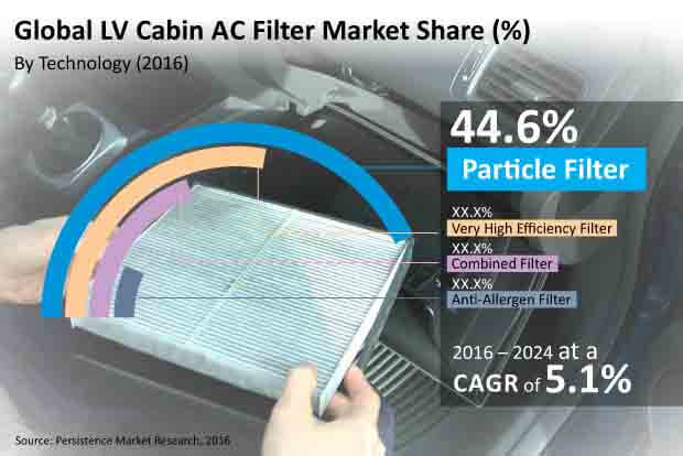 lv cabin ac filters market