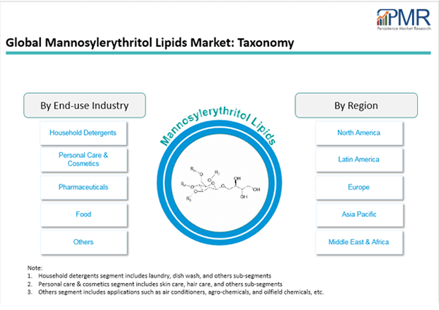 mannosylerythritol-lipids-market