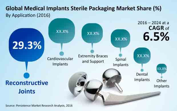 medical implants sterile packaging market