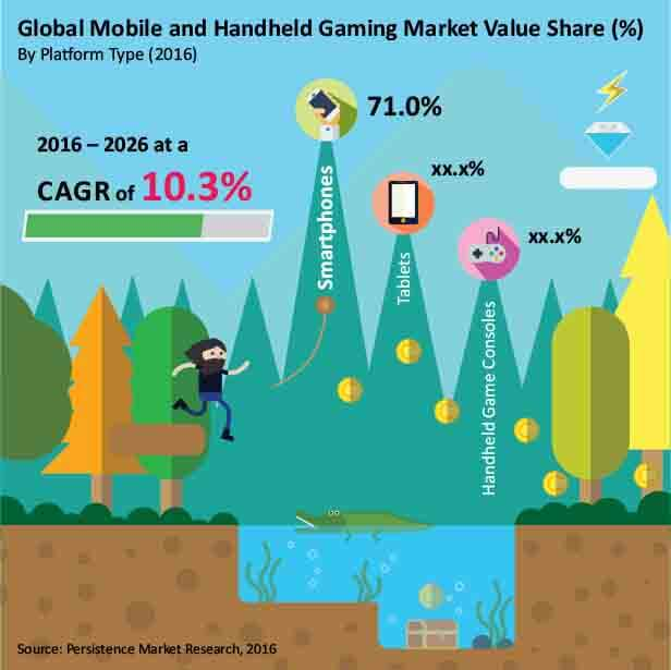 mobile-and-handheld-gaming-market