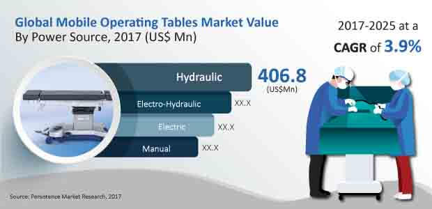 mobile operating tables market