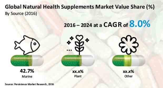 natural health supplement market