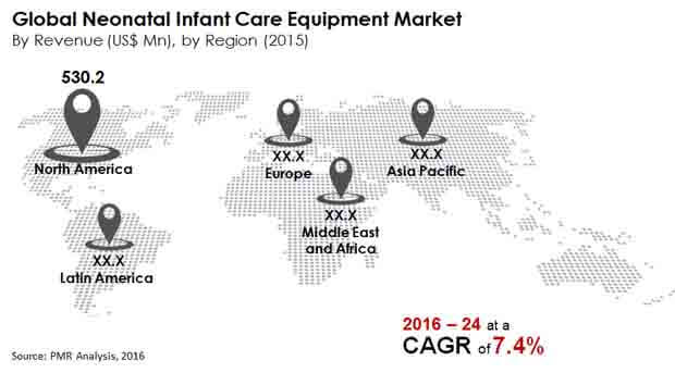 neonatal infant care market_Image for market bytes