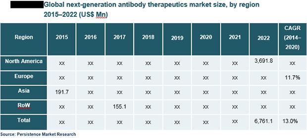 next-generation-antibody-therapeutics-market