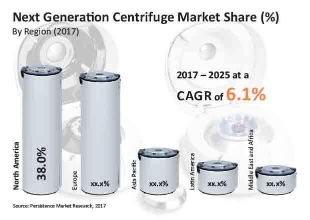 next generation centrifuge market