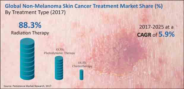 non melanoma skin cancer treatment market