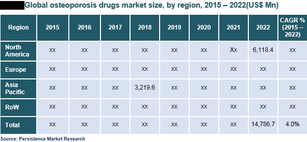 Osteoporosis Drugs Market Global Study On Osteoporosis