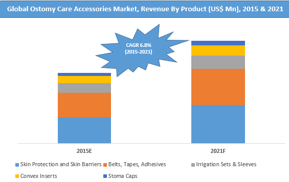 ostomy-care-accessories-market