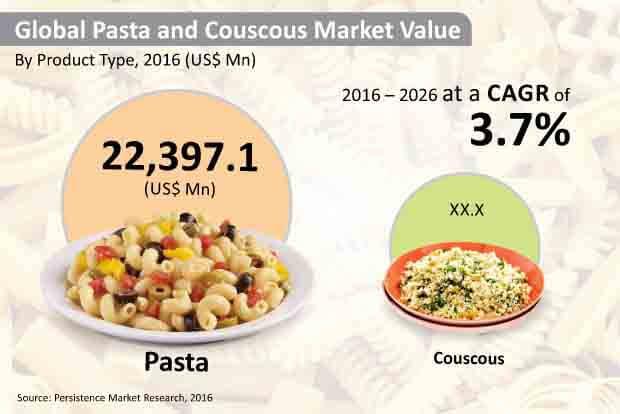 pasta-and-couscous-market