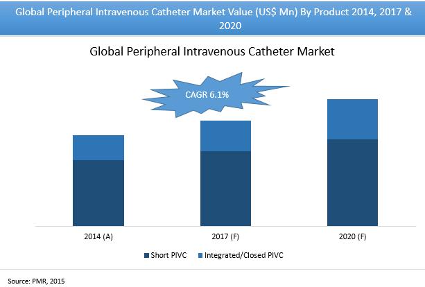 peripheral-iv-catheter-market