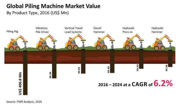 piling machines image for market bytes