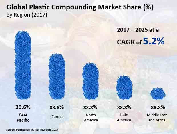 plastic compounding market