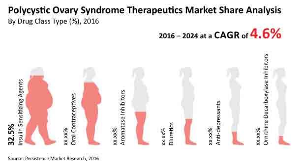 polycystic-ovarian-syndrome-drugs-market-market-bytes